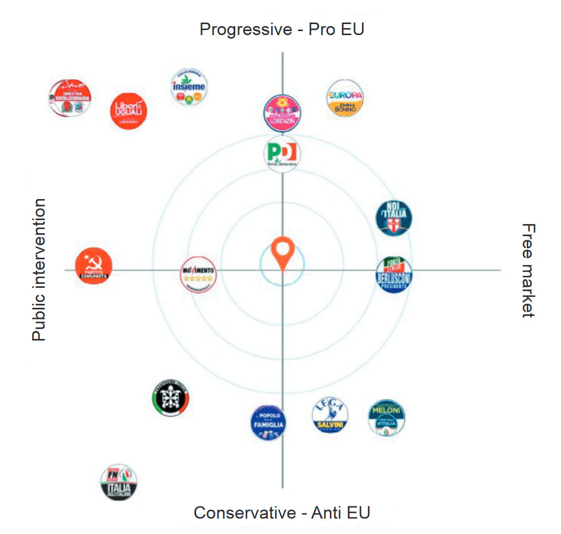 The graphical representation of parties and user positioning in the Navigatore Elettorale