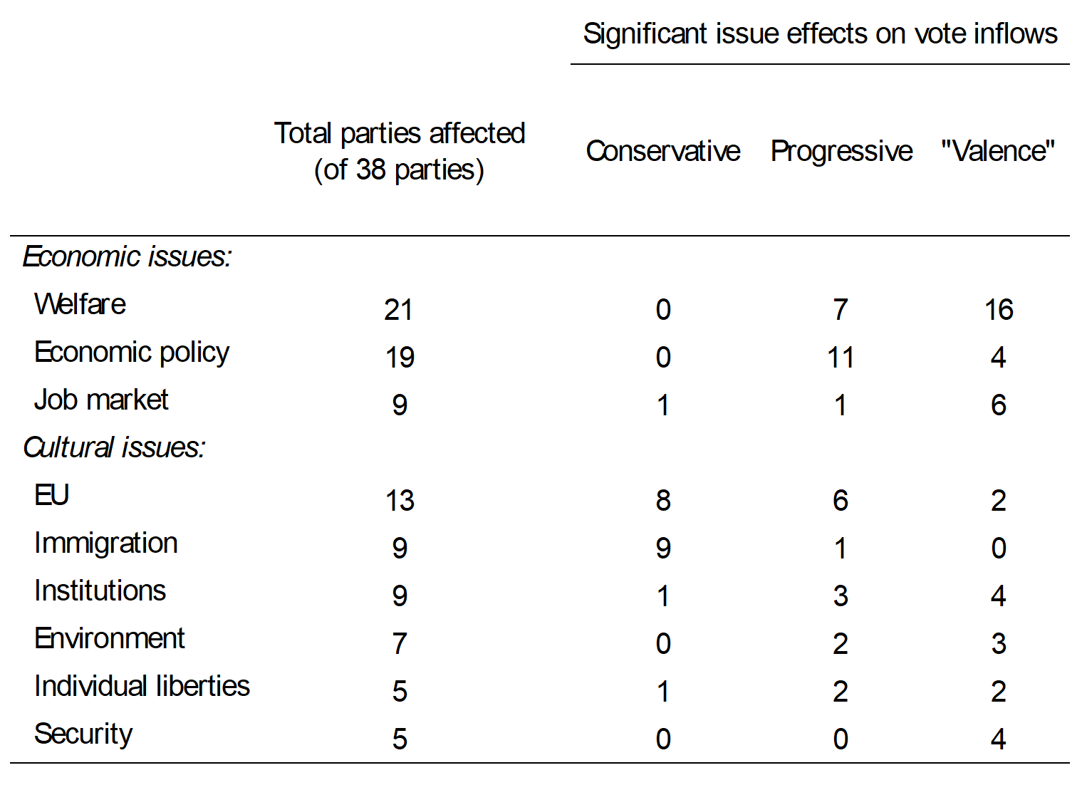 Summary of significant issue effects on vote inflows for parties and candidates